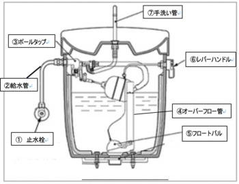 トイレタンク構造