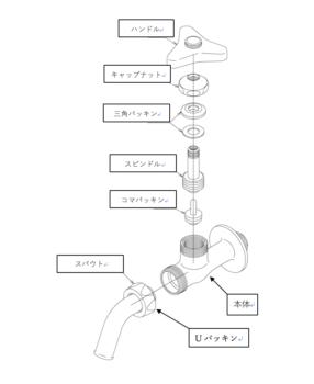 単水栓の構造 蛇口の構造