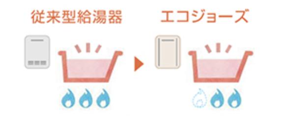 従来型ガス給湯器とエコジョーズ | その違いとは