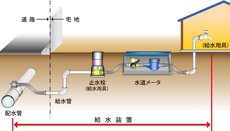 水道法について | 給水装置工事