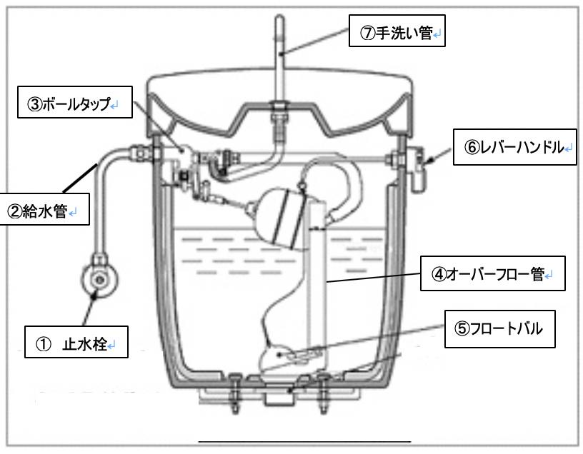 トイレタンク内部品 | ボールタップ